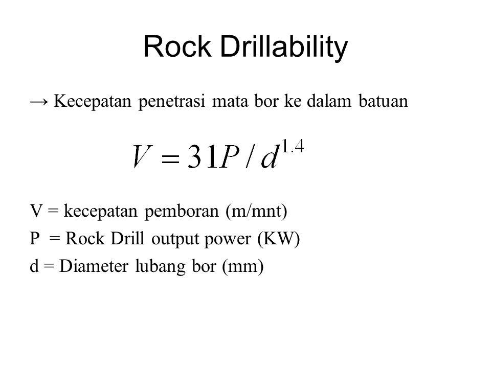 Rock Drillability → Kecepatan penetrasi mata bor ke dalam batuan