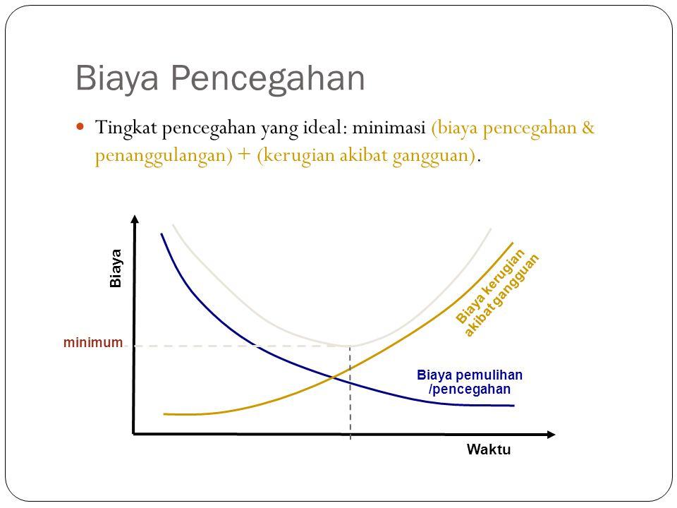 Biaya Pencegahan Tingkat pencegahan yang ideal: minimasi (biaya pencegahan & penanggulangan) + (kerugian akibat gangguan).