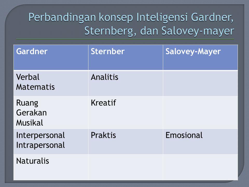 Perbandingan konsep Inteligensi Gardner, Sternberg, dan Salovey-mayer