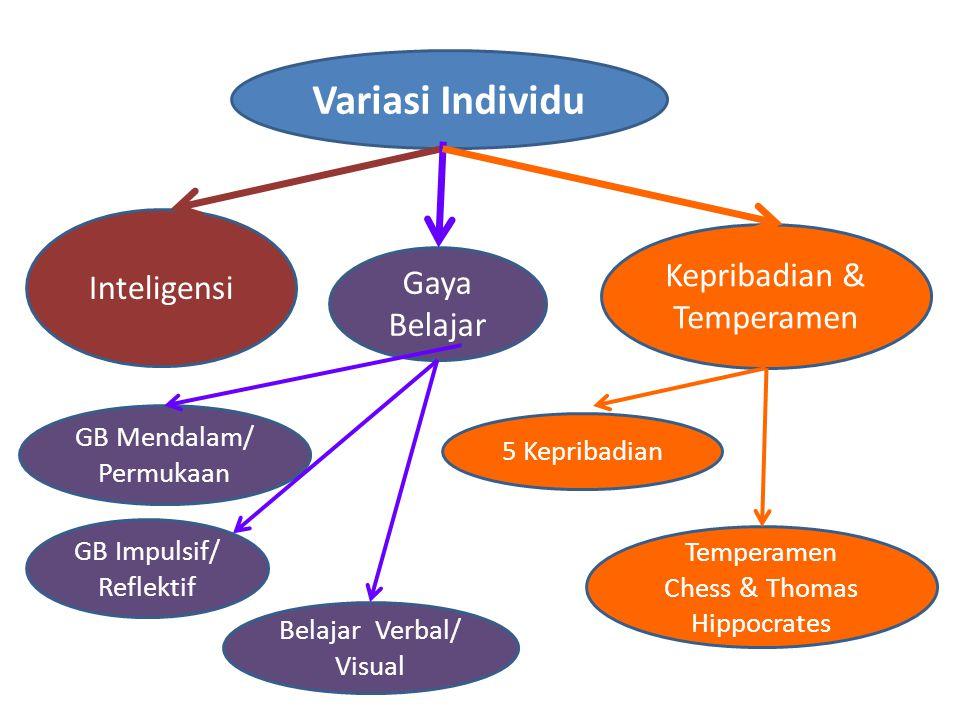 Variasi Individu Inteligensi Kepribadian & Temperamen Gaya Belajar