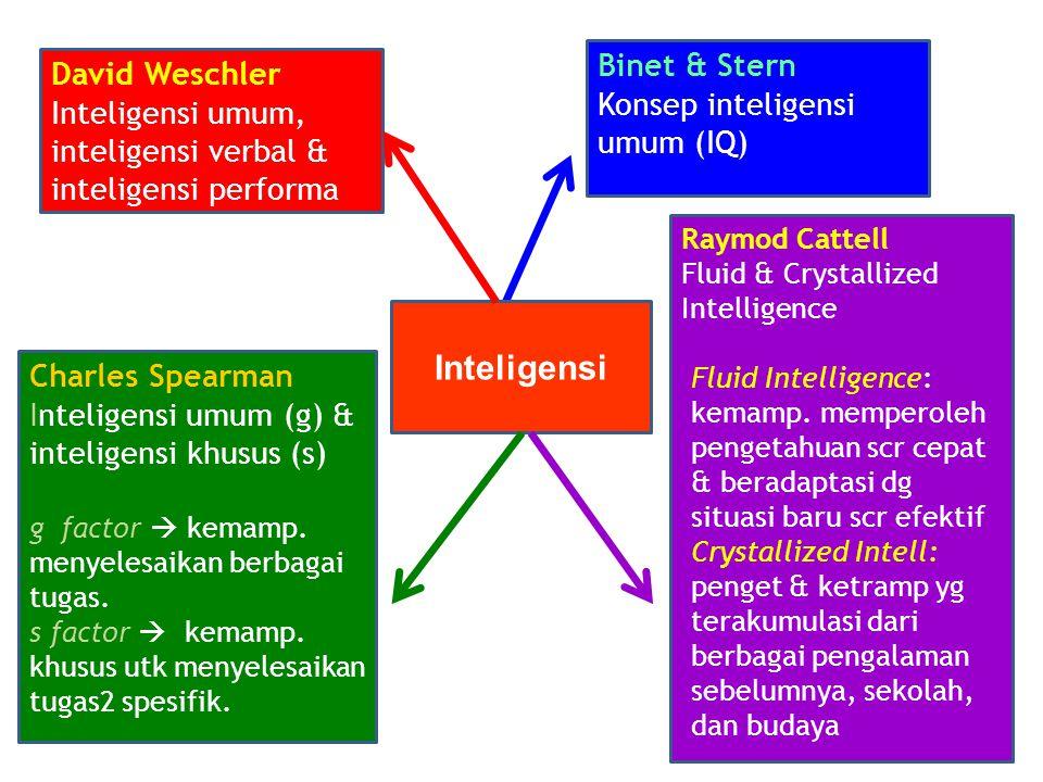 Inteligensi Binet & Stern David Weschler Konsep inteligensi umum (IQ)
