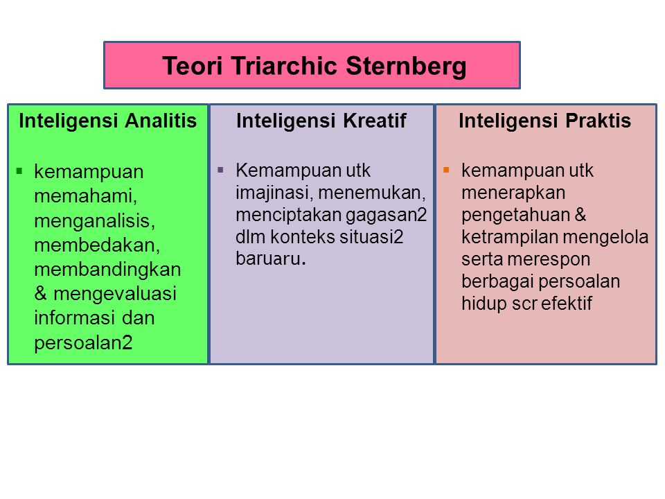 Teori Triarchic Sternberg