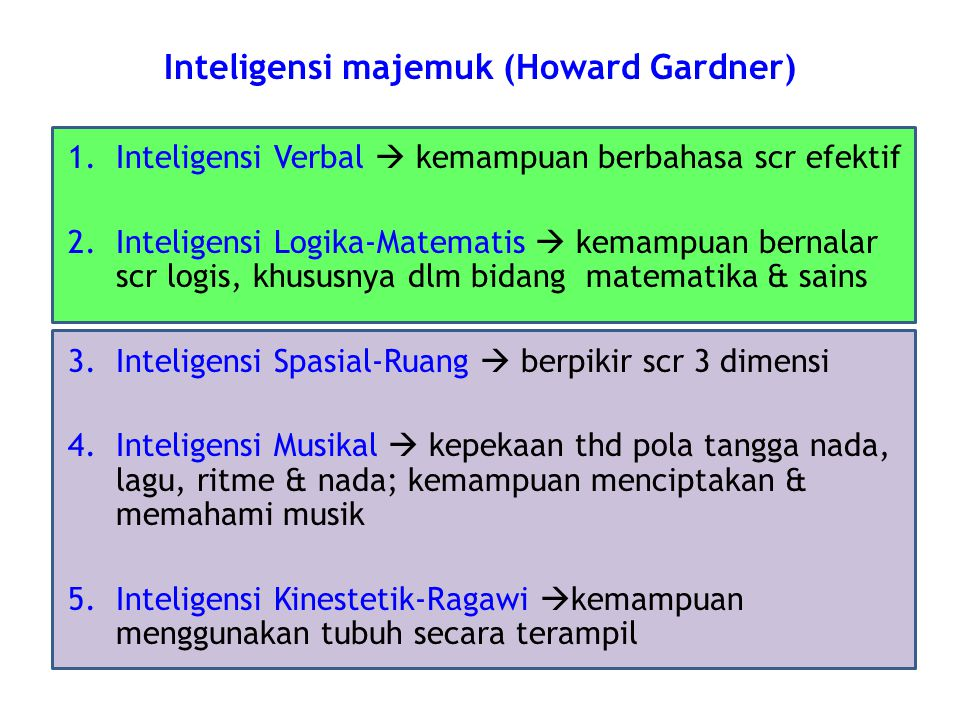 Inteligensi majemuk (Howard Gardner)