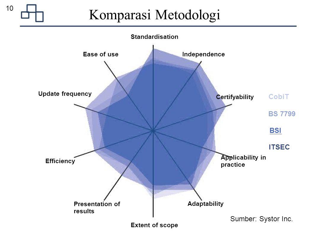 Komparasi Metodologi 10 BS 7799 BSI ITSEC Sumber: Systor Inc.