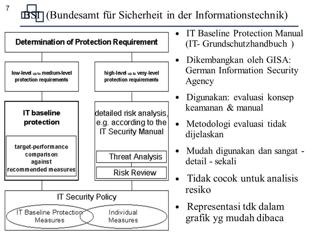BSI (Bundesamt für Sicherheit in der Informationstechnik)