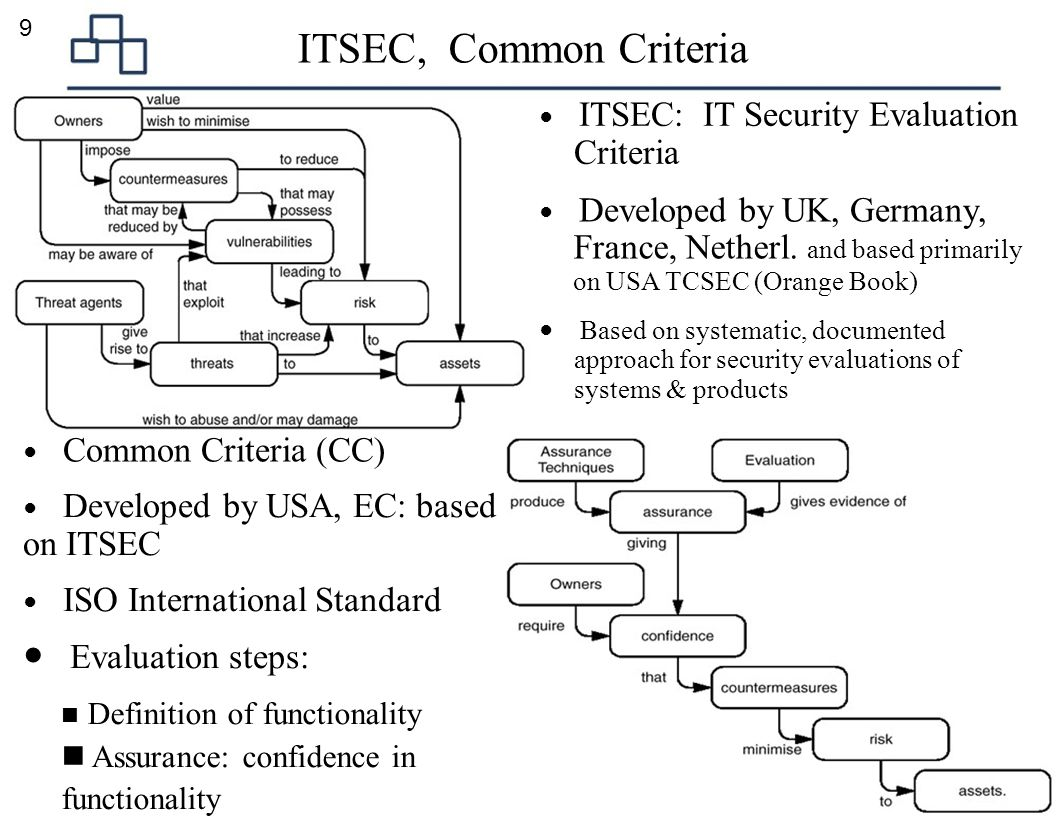 ITSEC, Common Criteria France, Netherl. and based primarily