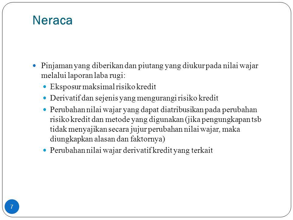 Neraca Pinjaman yang diberikan dan piutang yang diukur pada nilai wajar melalui laporan laba rugi: