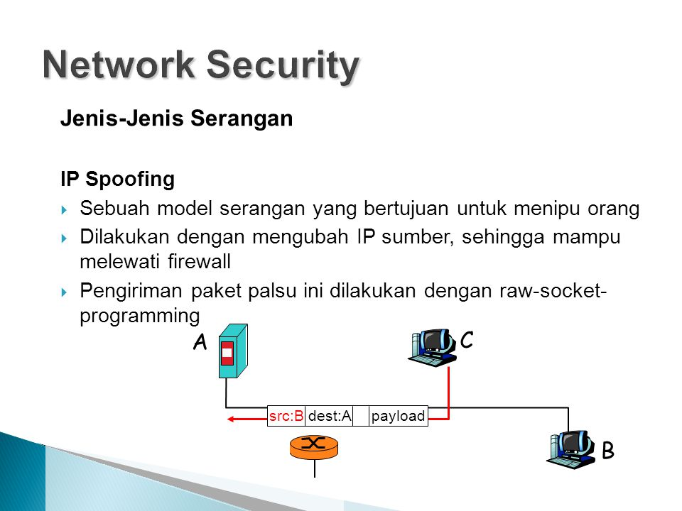 Network Security Jenis-Jenis Serangan A C B IP Spoofing