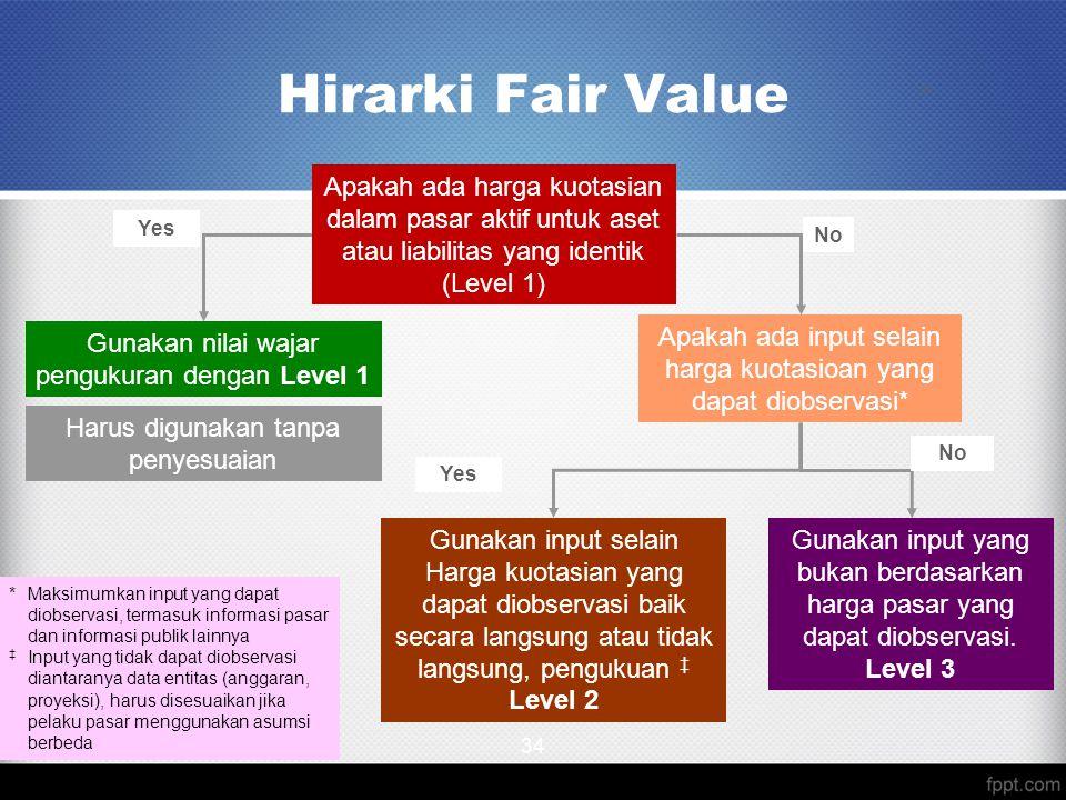 Hirarki Fair Value 34. Apakah ada harga kuotasian dalam pasar aktif untuk aset atau liabilitas yang identik (Level 1)