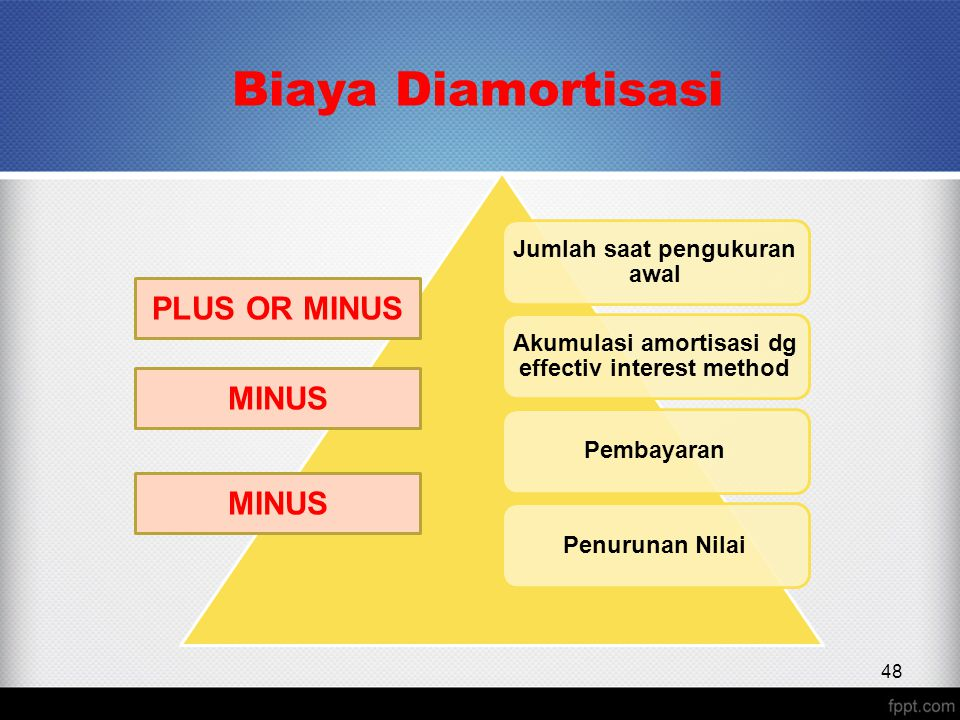 Biaya Diamortisasi PLUS OR MINUS MINUS MINUS