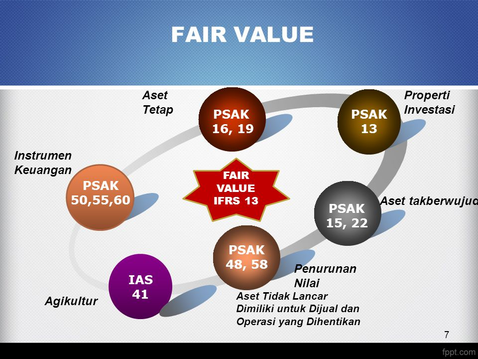 FAIR VALUE Aset Tetap Properti Investasi PSAK 16, 19 PSAK 13 Instrumen