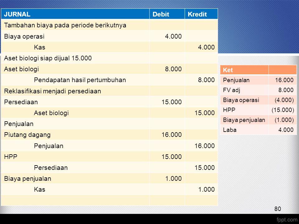 Tambahan biaya pada periode berikutnya Biaya operasi 4.000 Kas