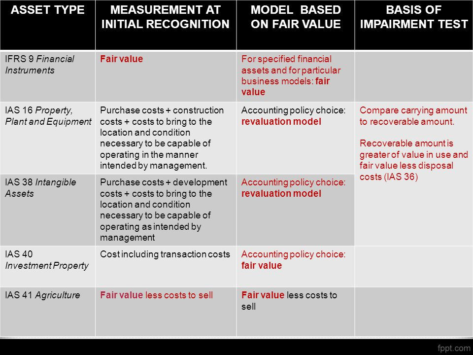 MEASUREMENT AT INITIAL RECOGNITION MODEL BASED ON FAIR VALUE