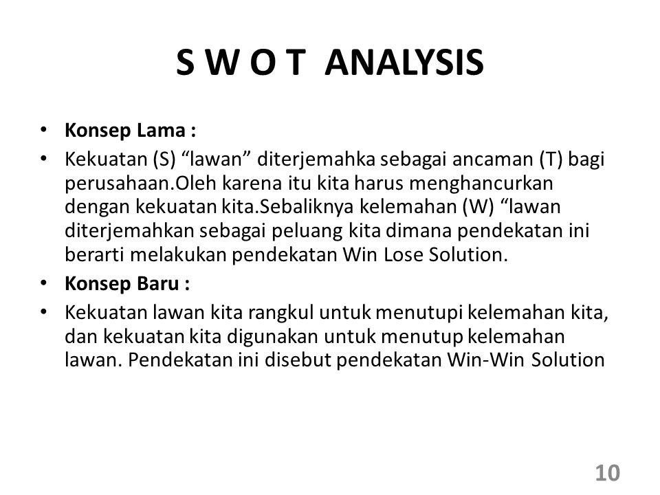 S W O T ANALYSIS Konsep Lama :