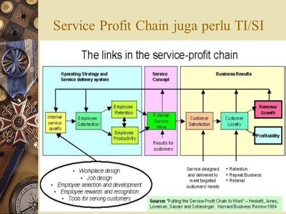 Service Profit Chain juga perlu TI/SI
