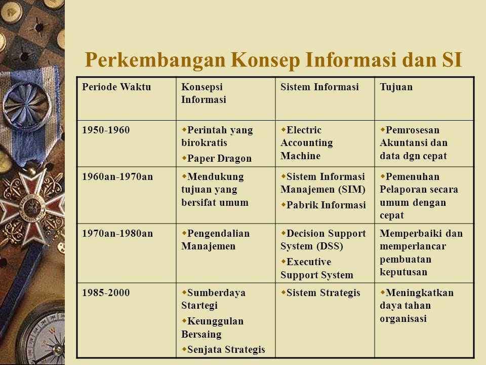 Perkembangan Konsep Informasi dan SI