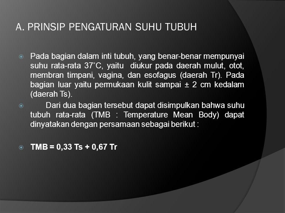 A. PRINSIP PENGATURAN SUHU TUBUH
