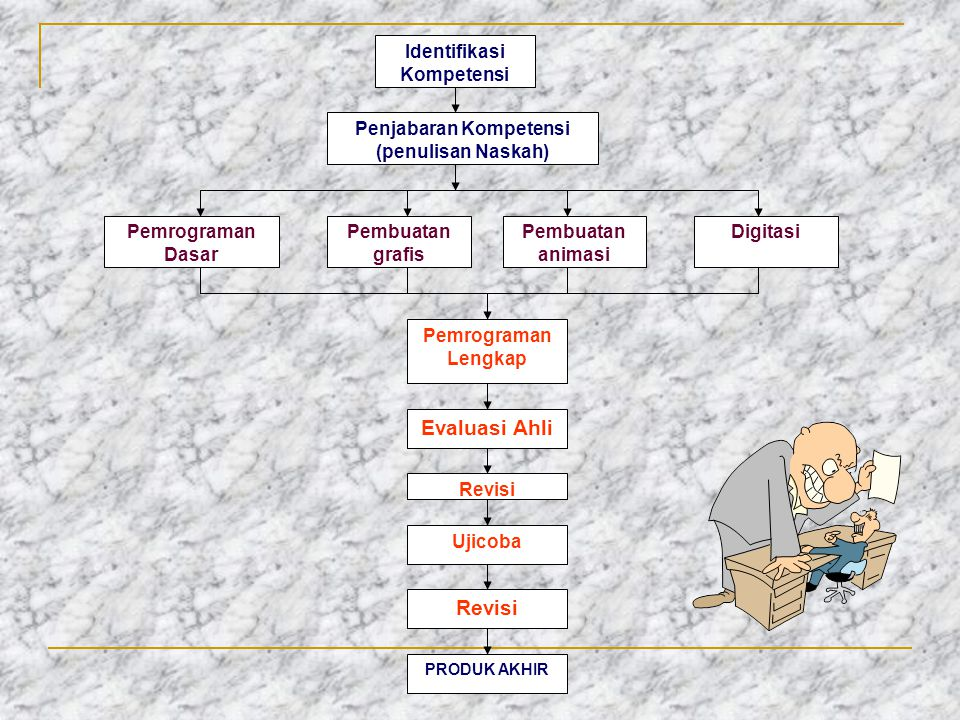 Penjabaran Kompetensi (penulisan Naskah) Identifikasi Kompetensi