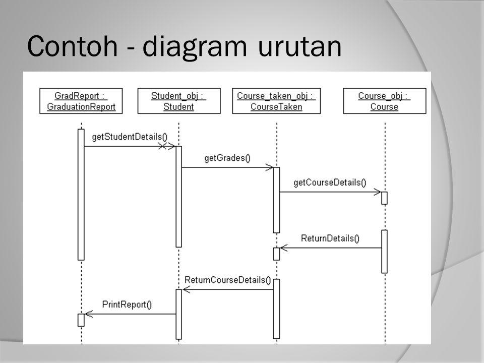 Contoh - diagram urutan