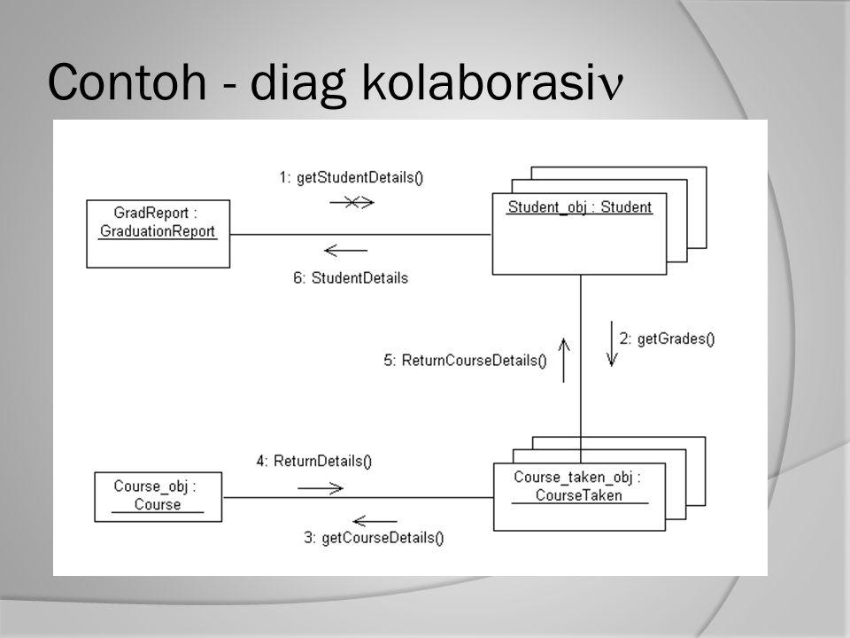 Contoh - diag kolaborasi