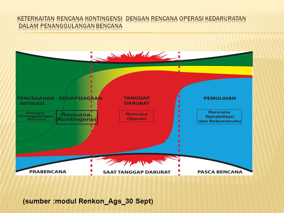 (sumber :modul Renkon_Ags_30 Sept)