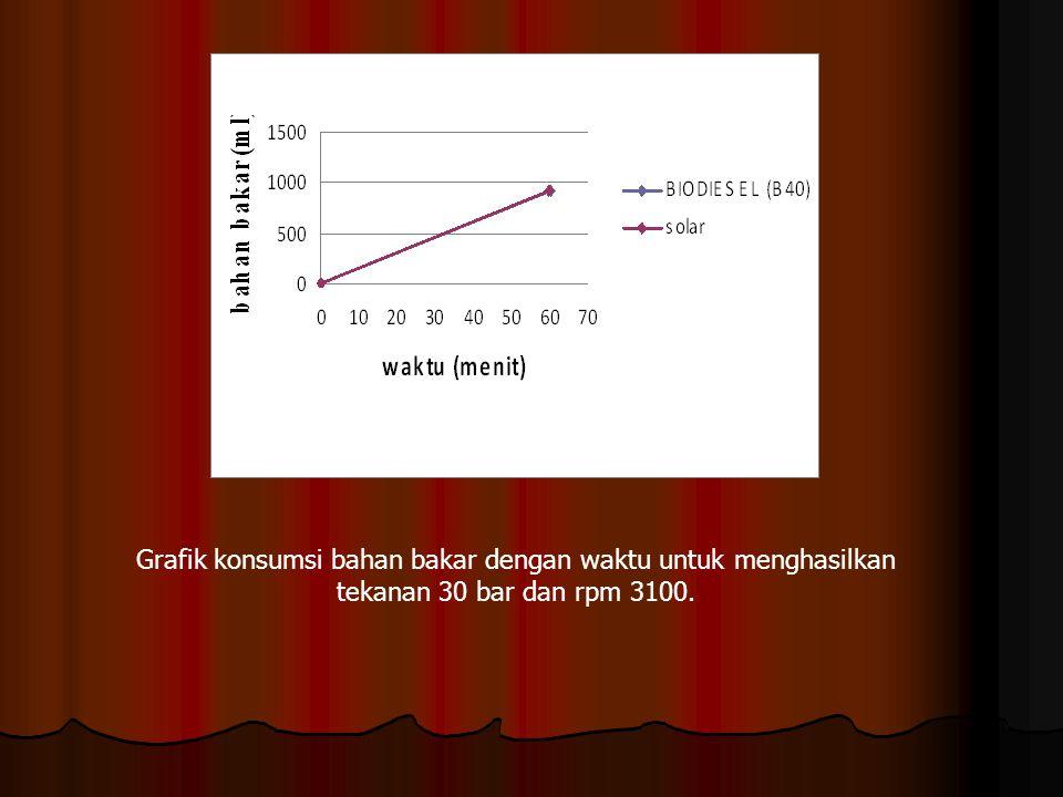 Grafik konsumsi bahan bakar dengan waktu untuk menghasilkan