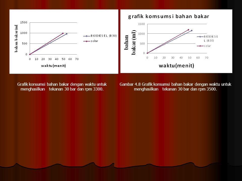 Grafik konsumsi bahan bakar dengan waktu untuk menghasilkan tekanan 30 bar dan rpm 3300.
