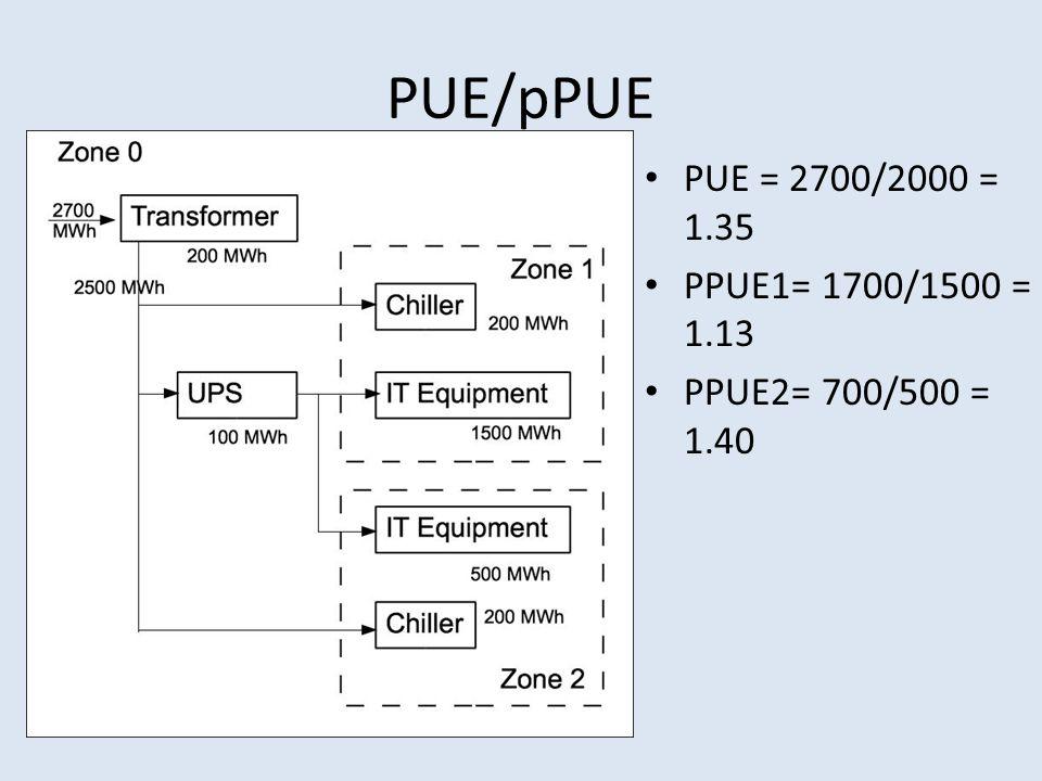 PUE/pPUE PUE = 2700/2000 = 1.35 PPUE1= 1700/1500 = 1.13