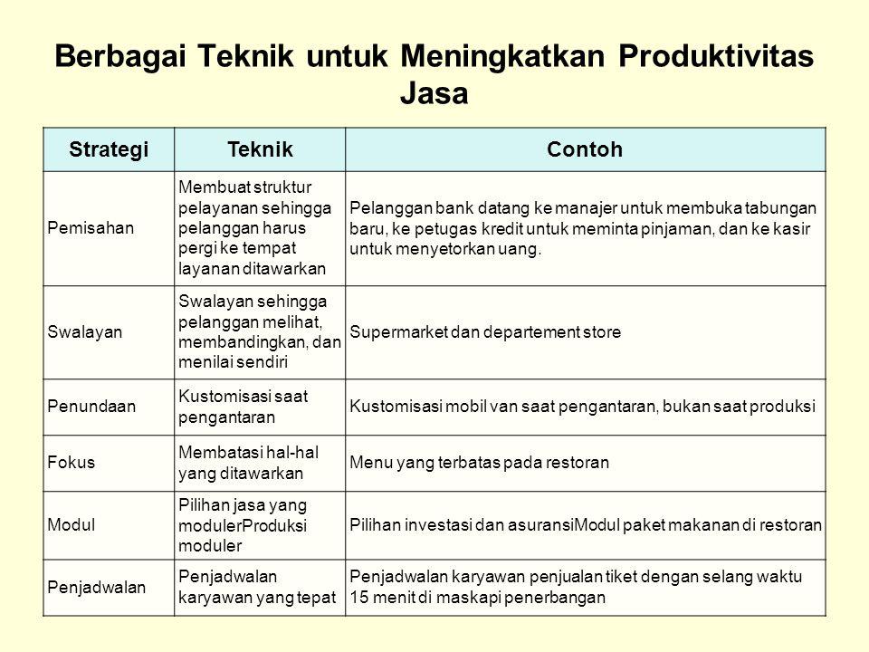 Berbagai Teknik untuk Meningkatkan Produktivitas Jasa