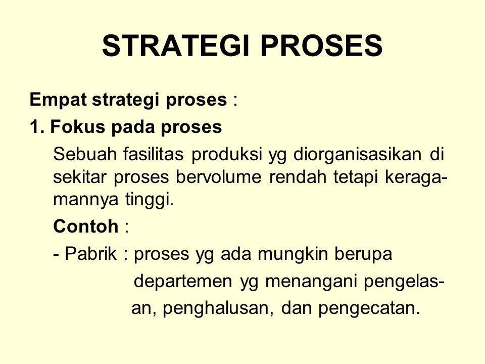 STRATEGI PROSES Empat strategi proses : 1. Fokus pada proses