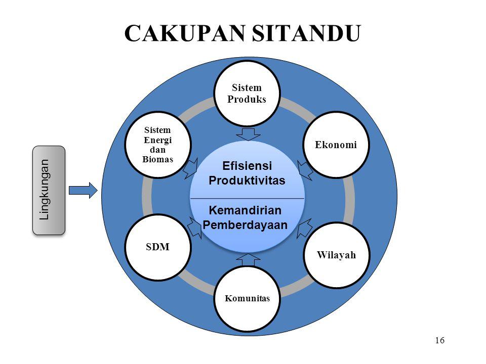 Sistem Energi dan Biomas