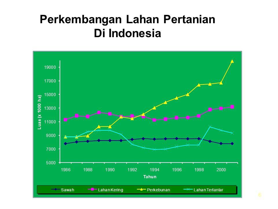 Perkembangan Lahan Pertanian Di Indonesia