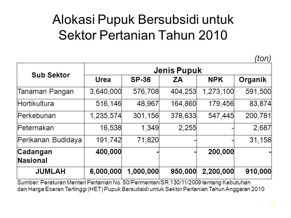 Alokasi Pupuk Bersubsidi untuk Sektor Pertanian Tahun 2010