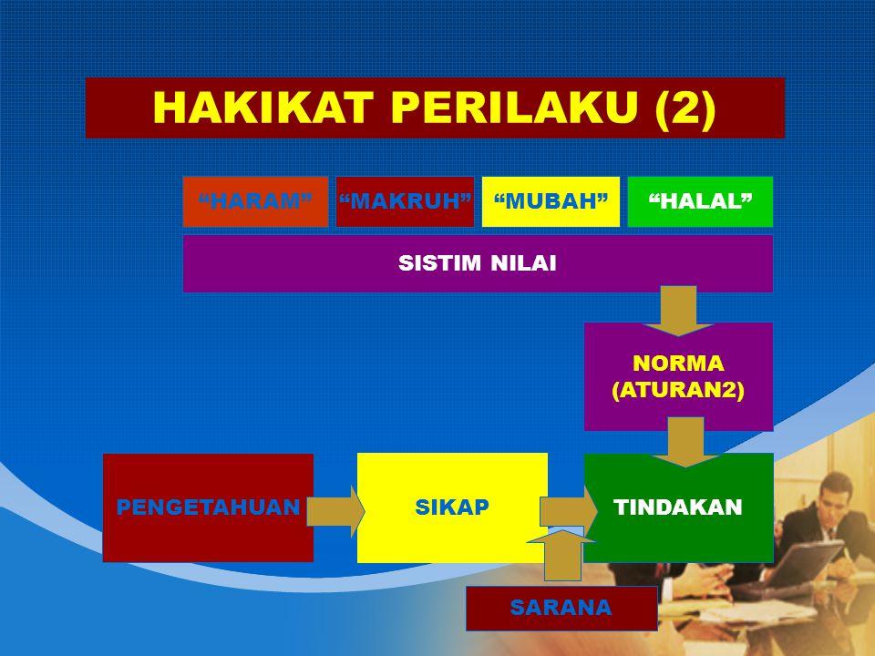 HAKIKAT PERILAKU (2) HARAM MAKRUH MUBAH HALAL SISTIM NILAI