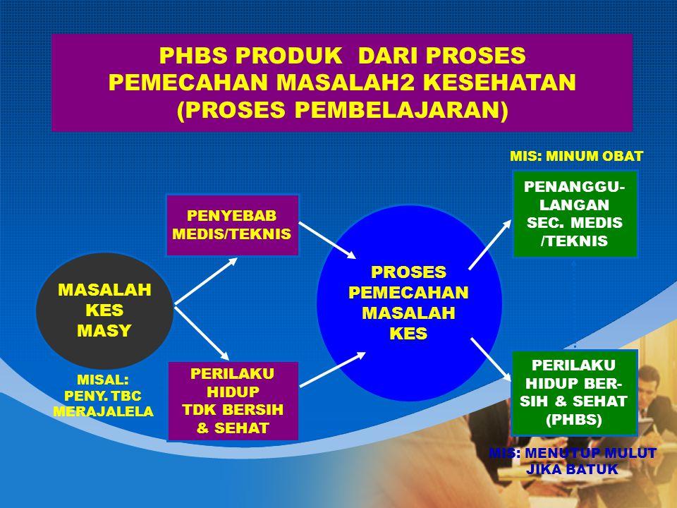 PHBS PRODUK DARI PROSES PEMECAHAN MASALAH2 KESEHATAN