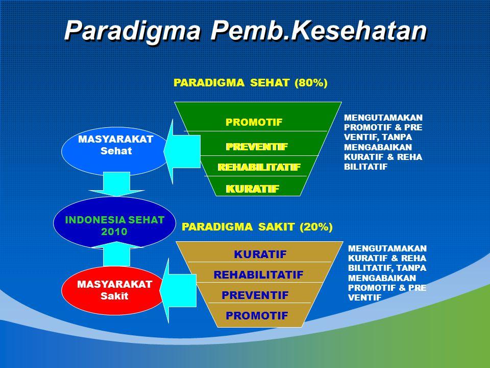 Paradigma Pemb.Kesehatan