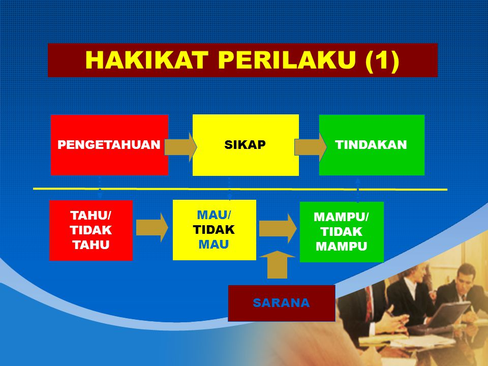 HAKIKAT PERILAKU (1) PENGETAHUAN SIKAP TINDAKAN TAHU/ TIDAK TAHU MAU/