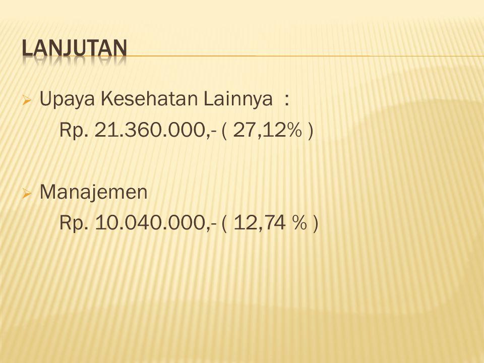 Lanjutan Upaya Kesehatan Lainnya : Rp. 21.360.000,- ( 27,12% )