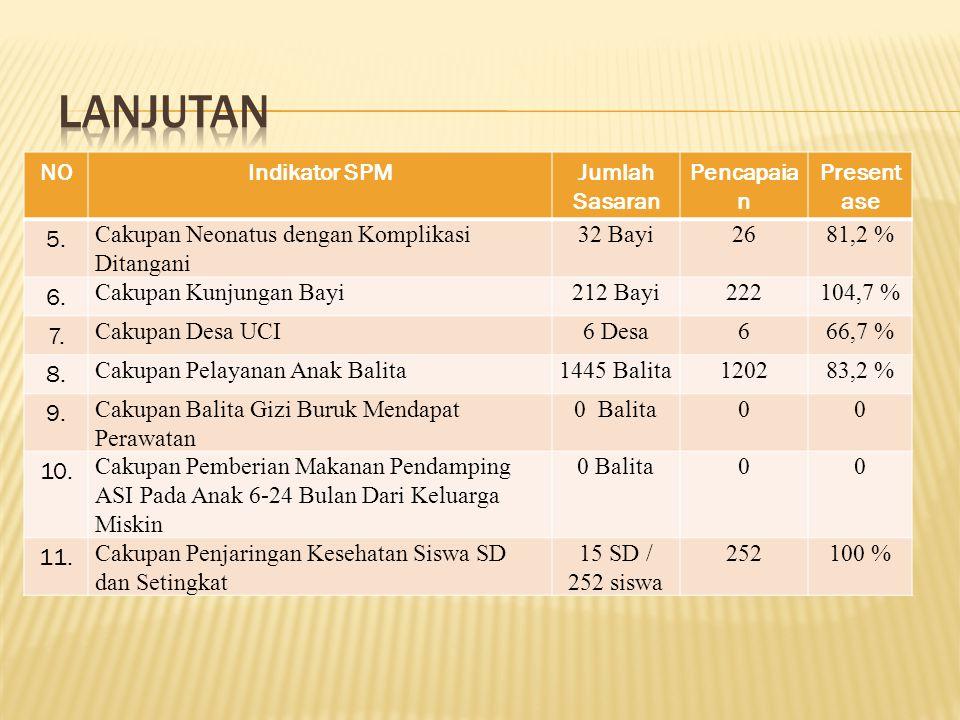 Lanjutan NO Indikator SPM Jumlah Sasaran Pencapaian Presentase 5.