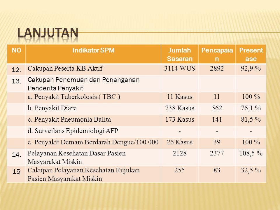 Lanjutan NO Indikator SPM Jumlah Sasaran Pencapaian Presentase 12.