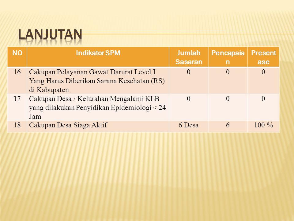 Lanjutan NO Indikator SPM Jumlah Sasaran Pencapaian Presentase 16