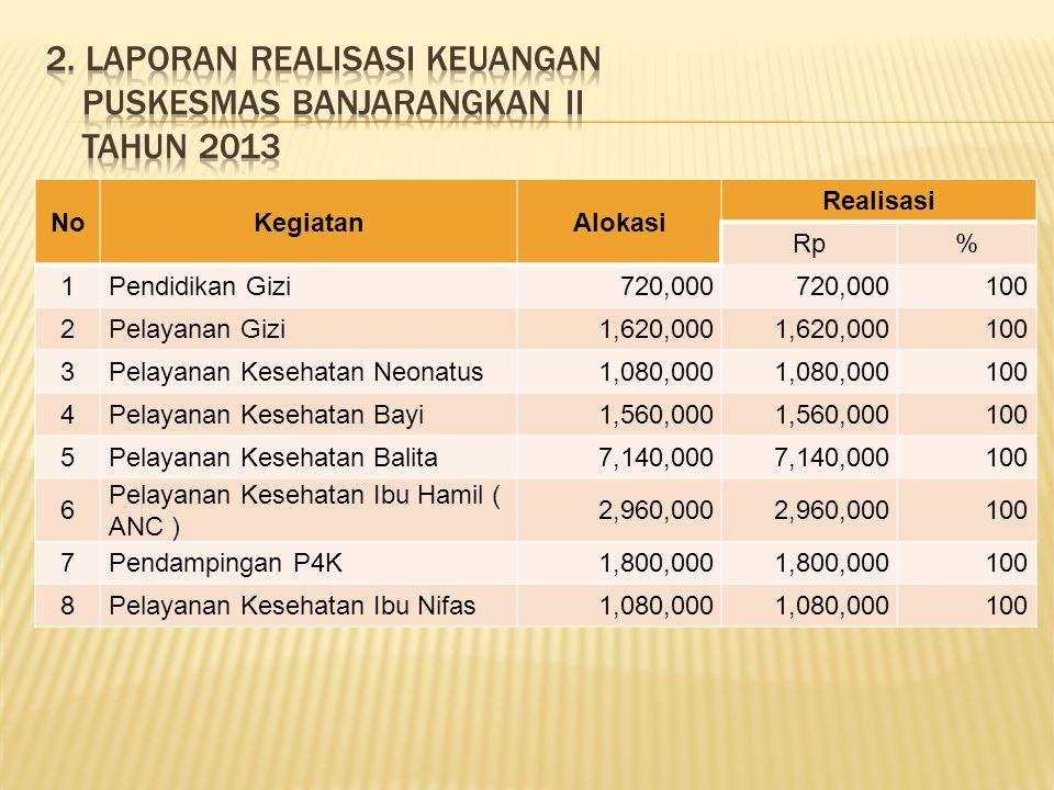2. Laporan Realisasi Keuangan Puskesmas Banjarangkan II tahun 2013