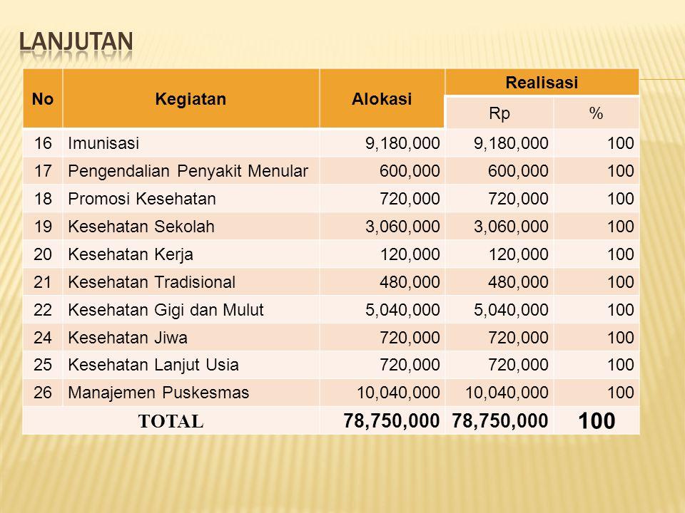Lanjutan TOTAL 78,750,000 No Kegiatan Alokasi Realisasi Rp % 16
