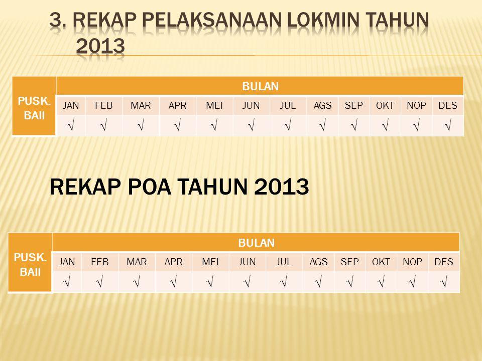 3. REKAP PELAKSANAAN LOKMIN TAHUN 2013