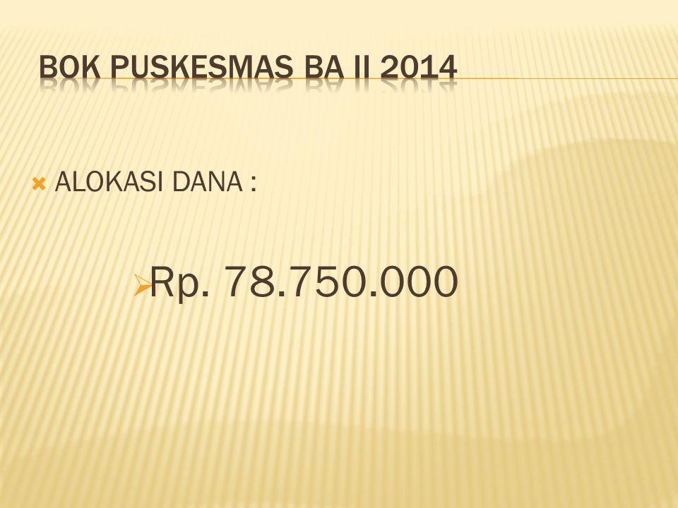 BOK PUSKESMAS BA II 2014 ALOKASI DANA : Rp. 78.750.000