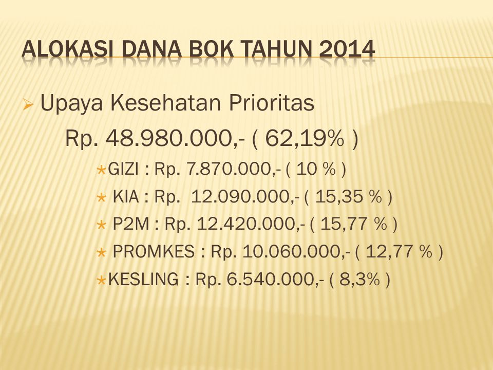 Upaya Kesehatan Prioritas Rp. 48.980.000,- ( 62,19% )