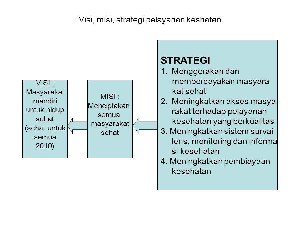 Visi, misi, strategi pelayanan keshatan