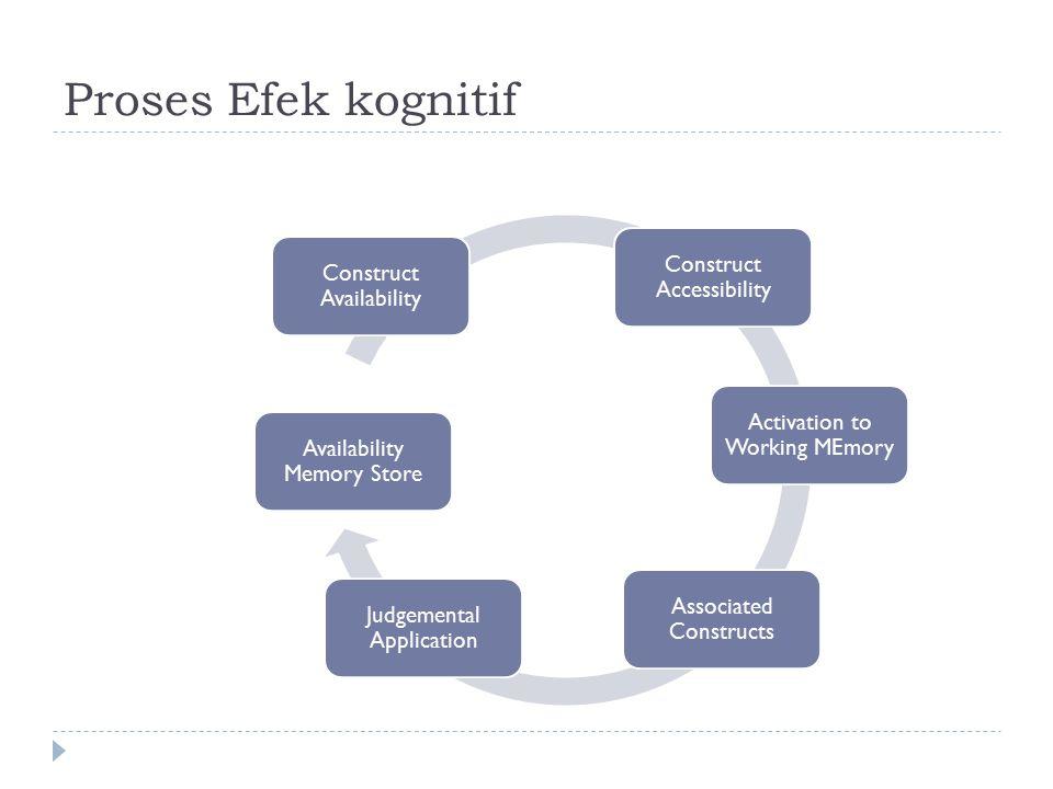 Proses Efek kognitif Construct Accessibility