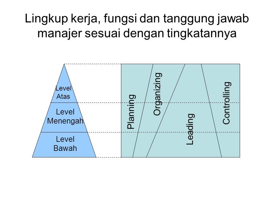 Lingkup kerja, fungsi dan tanggung jawab manajer sesuai dengan tingkatannya