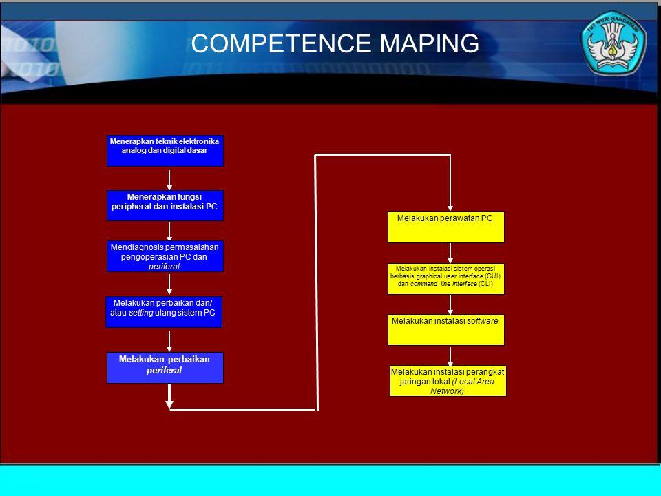 COMPETENCE MAPING Melakukan perbaikan periferal